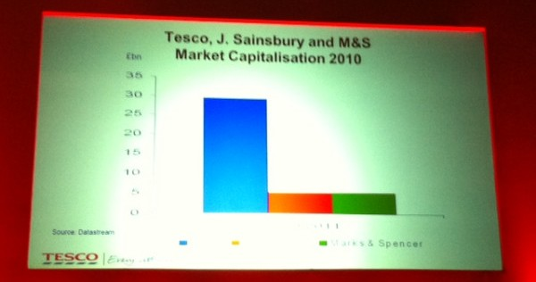 Tesco Market Capitalisation