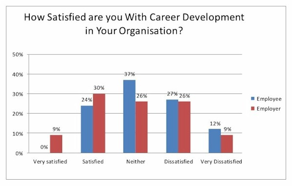 Career Development Satisfaction Levels