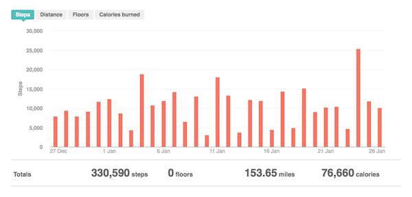 FitBit Data 27 Dec 26 Jan
