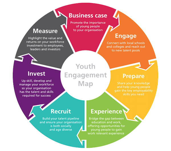 Employer Youth Engagement Map